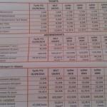 <b>Voici à quel niveau les tarifs vont augmenter dans les transports en commun à Toulouse</b>