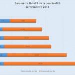 <b>Incidents et retards : l'aéroport de Toulouse-Blagnac pointé du doigt par une étude</b>
