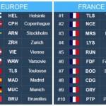 <b>[Infographie] Selon un classement, l'aéroport de Toulouse est le meilleur de France</b>