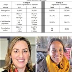 <b>Élections à la Chambre d'agriculture : confidences de Marie-Andrée Luherne et de Soazig Le Bot</b>