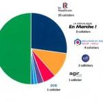 <b>«Aimer Toulouse» : Les Républicains gardent la main sur la liste</b>