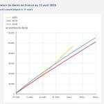 <b>Coronavirus : y'a-t-il vraiment plus de décès en 2020 que les années précédentes ?</b>
